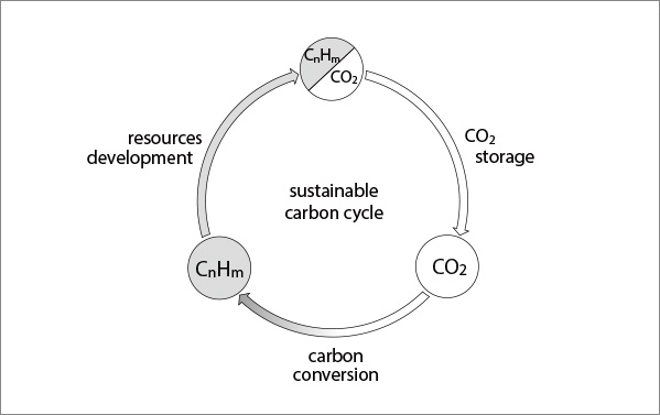 Restoration of a Sustainable Carbon Cycle