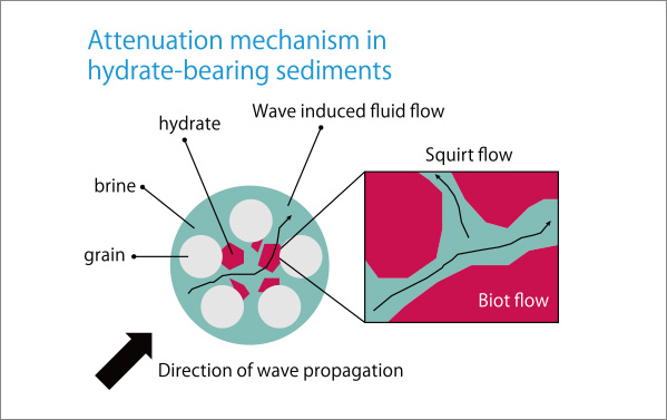 Seismic Exploration Using Attenuation